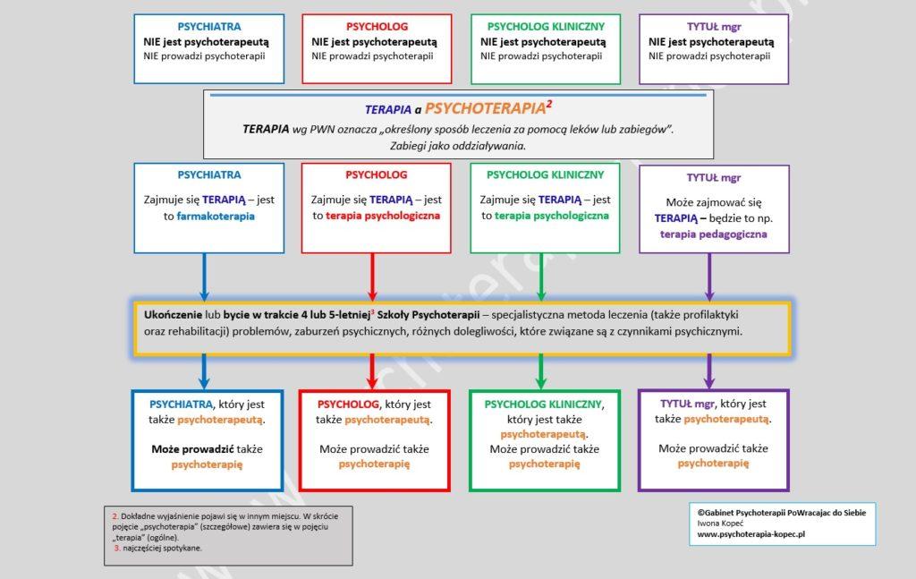 Kto może tytułować się psychoterapeutą? Kto może prowadzić psychoterapię? www.psychoterapia-kopec.pl
