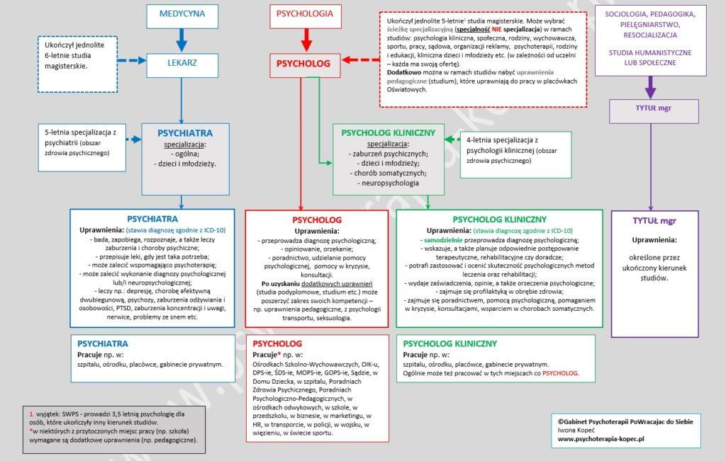 Czym się różni psychoterapeuta odpsychologa? Czym się zajmuje psychiatra? www.psychoterapia-kopec.pl
